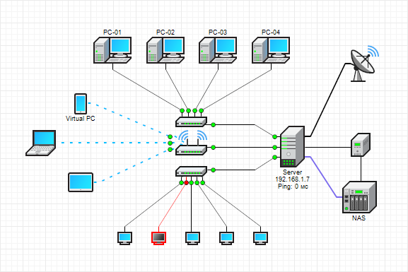 Device connections